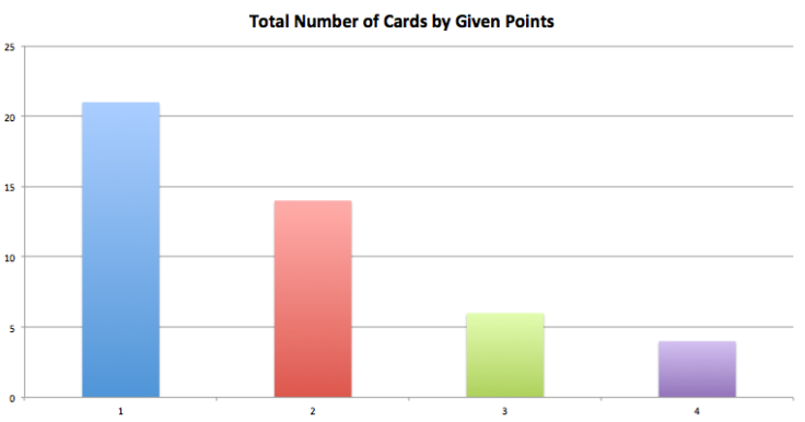 Total number of cards by given points in Biblios