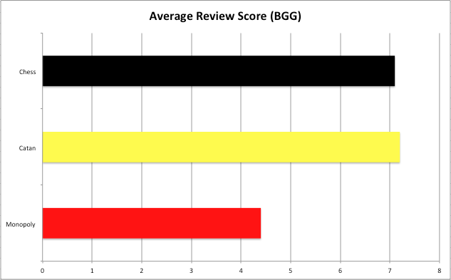 Average Review