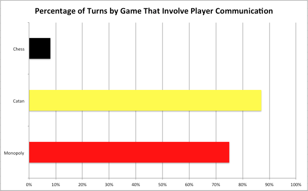 Player Interactions 2