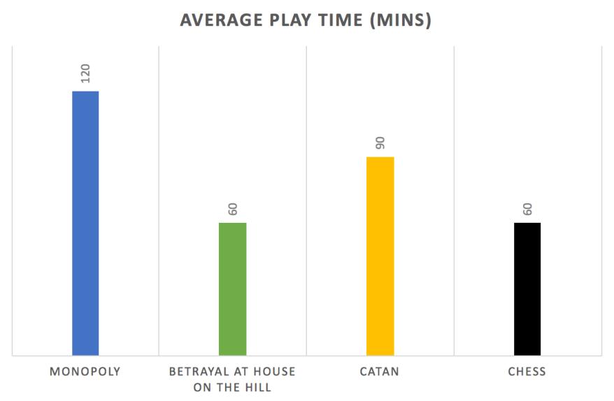 Average Time (Mins)