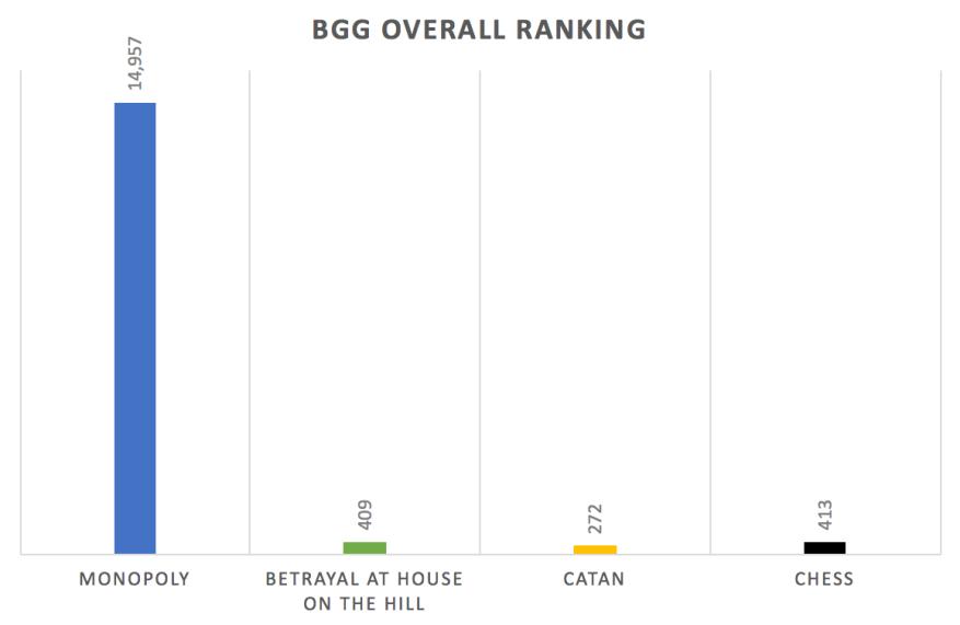 BGG Position