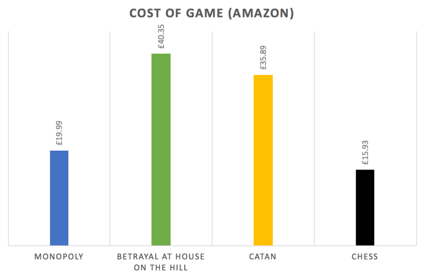 Cost of Game Amazon
