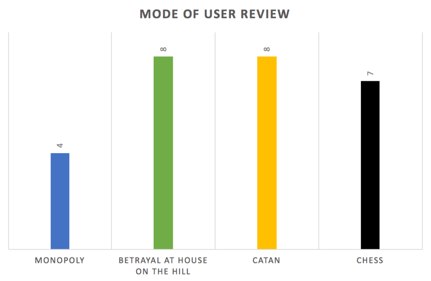 Modal User Review