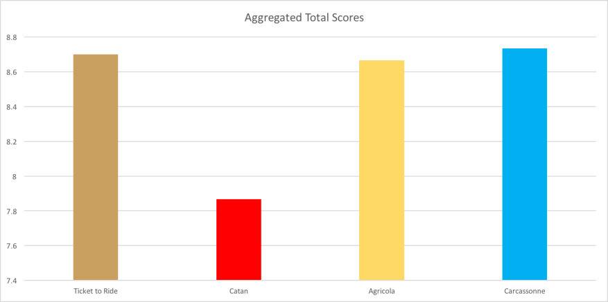 Aggregated Total Score