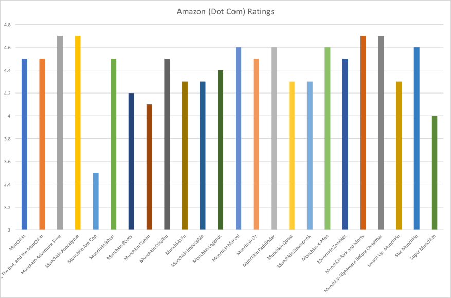 Amazon (Dot Com) Ratings