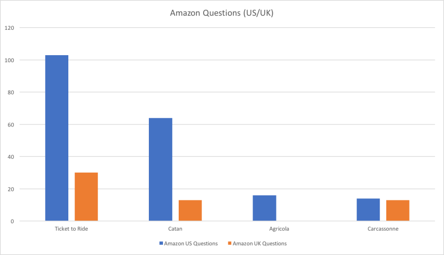 Amazon Questions