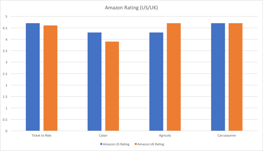 Amazon Rating US:UK