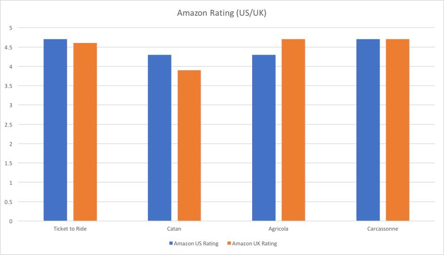 Amazon Rating US:UK
