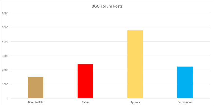 BGG Forum Posts