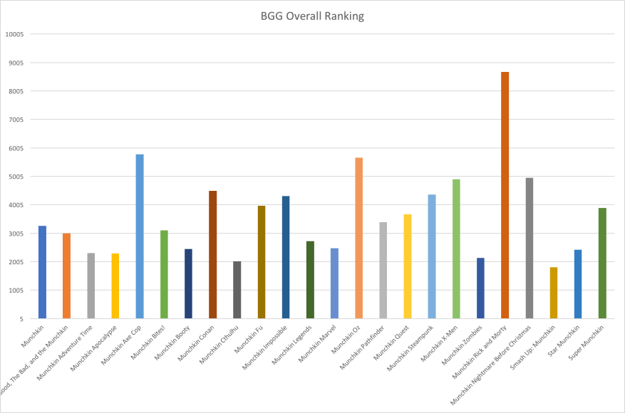 BGG Overall Ranking