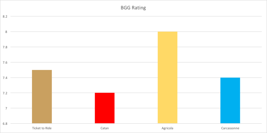 BGG Rating