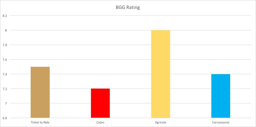 BGG Rating
