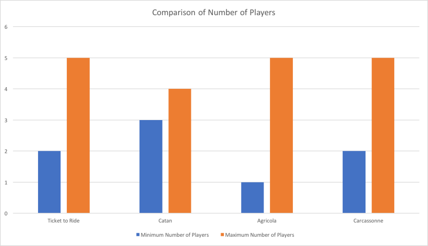 Comparison of Number of Players