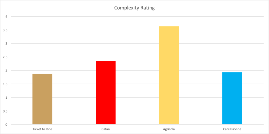 Complexity Rating