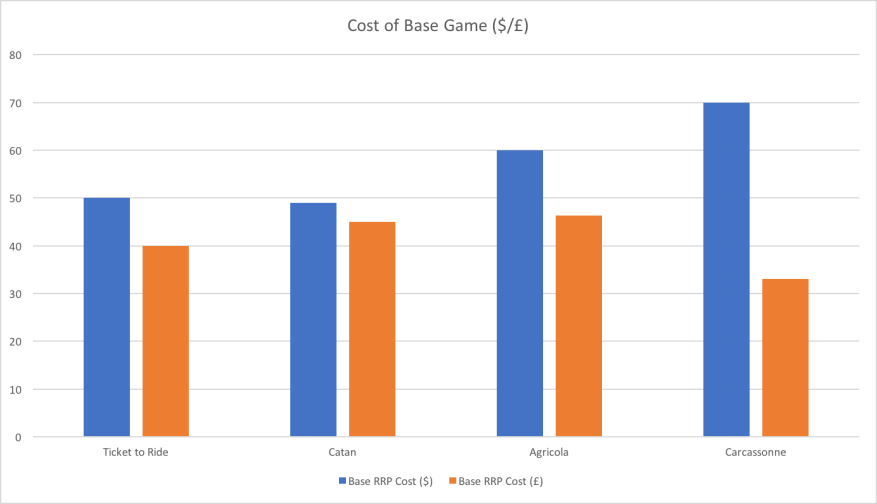 Cost of Base Game