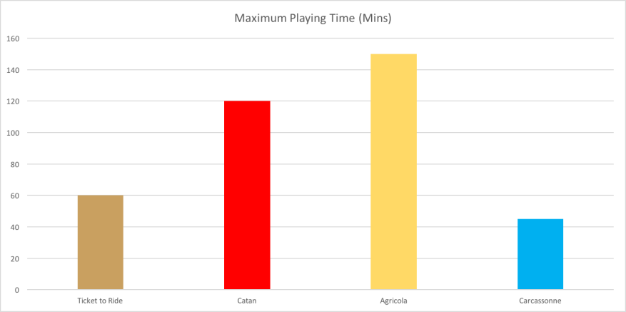 Maximum Time Playing