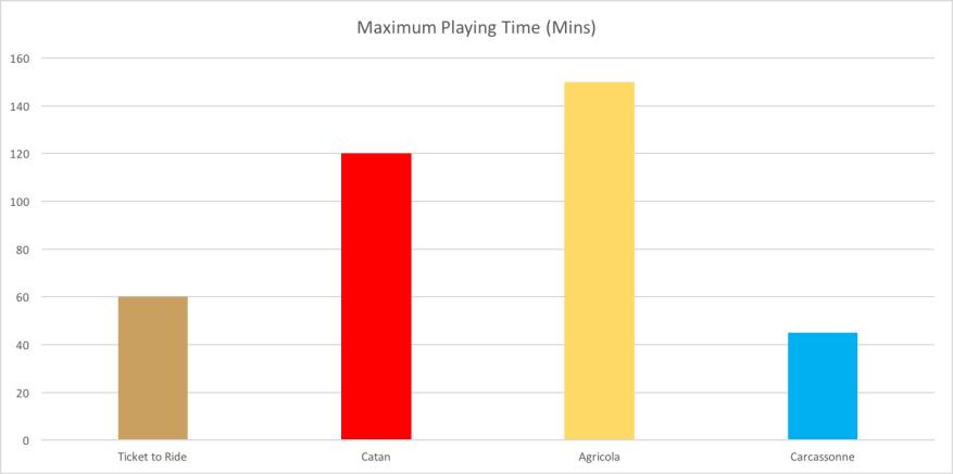Maximum Time Playing