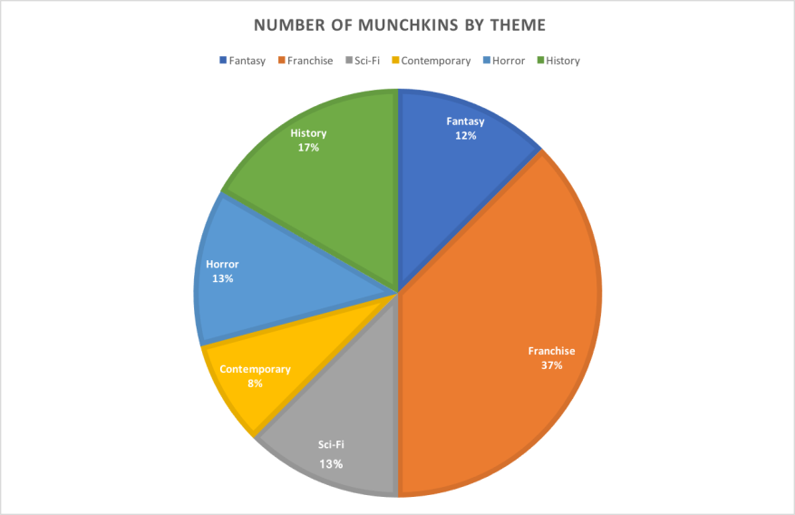 Munchkins by Theme