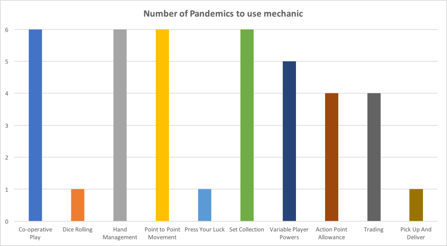 Which is the best version of Pandemic - mechanic comparison
