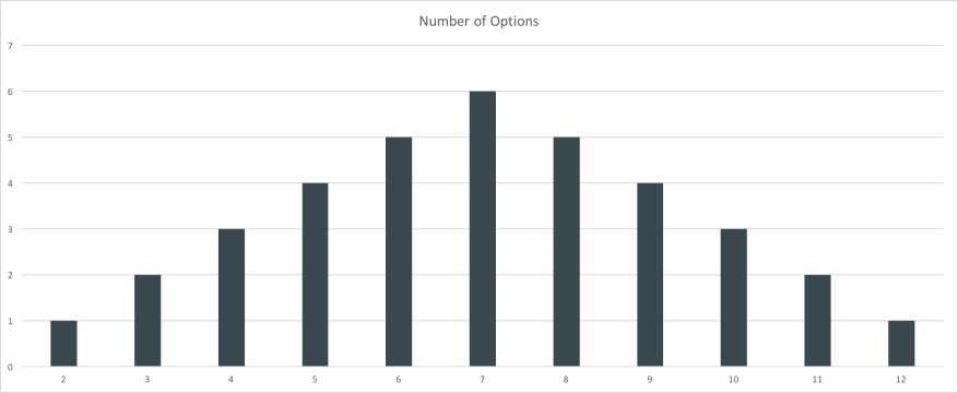 Number of Options