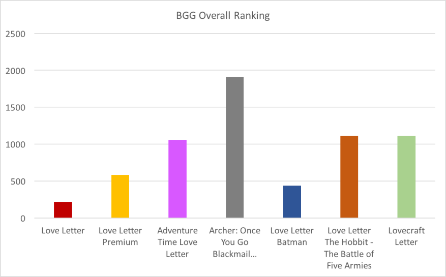 BGG Overall Ranking.png