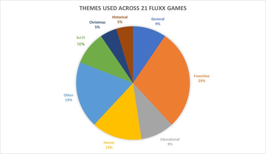 Genres of Fluxx