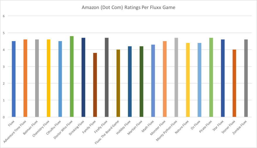 Amazon Fluxx Ratings