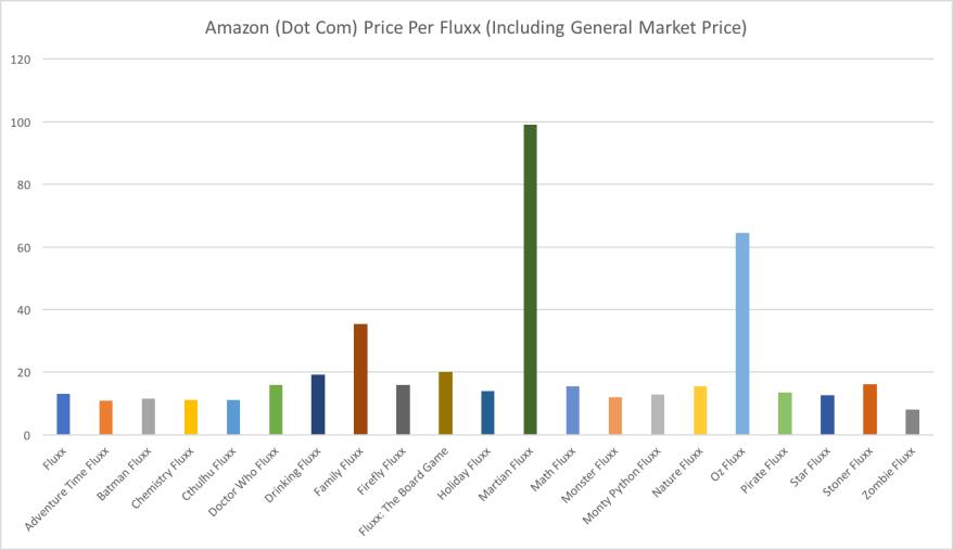 Fluxx Chart 7