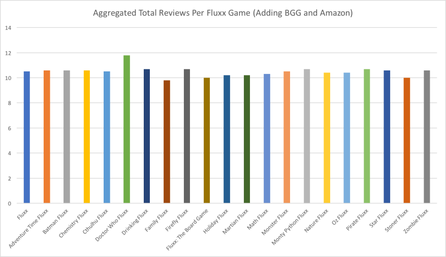 Fluxx Chart 9