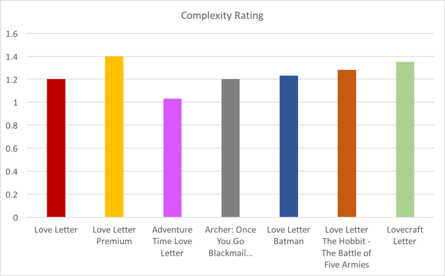 Love Letter by Complexity Rating