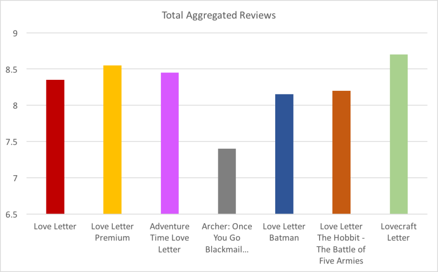 Which is the best version of Love Letter? Total Aggregated Reviews