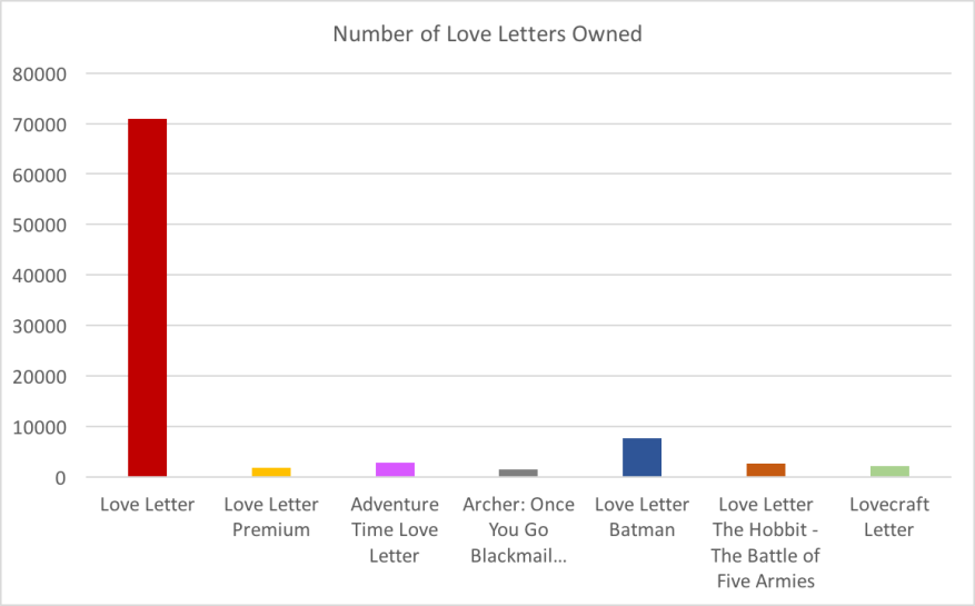 Number of Love Letters Owned
