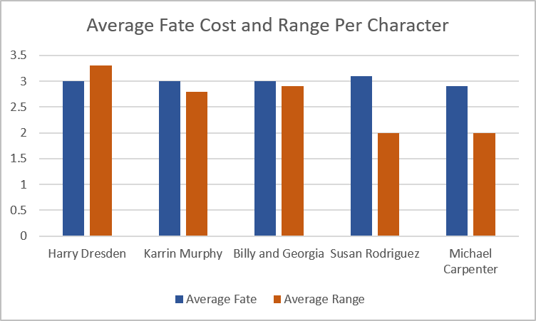 Average Fate Cost and Range per Character