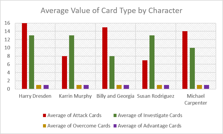 Average Value Of Card Per Character