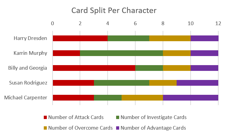 Card Split Per Character