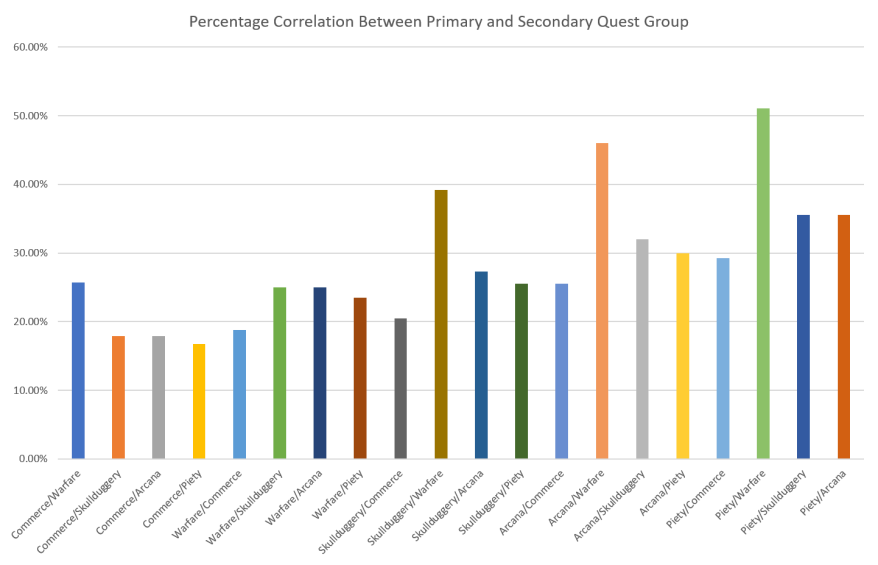 Correlation Between Primary and Secondary Quests