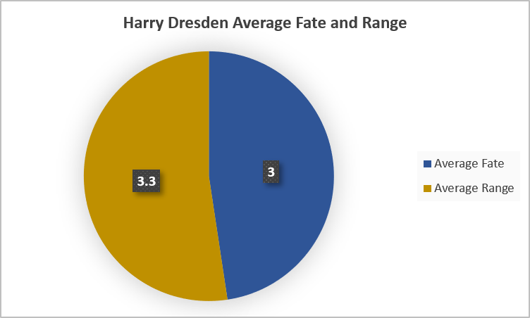 Harry Dresden Average Fate and Range