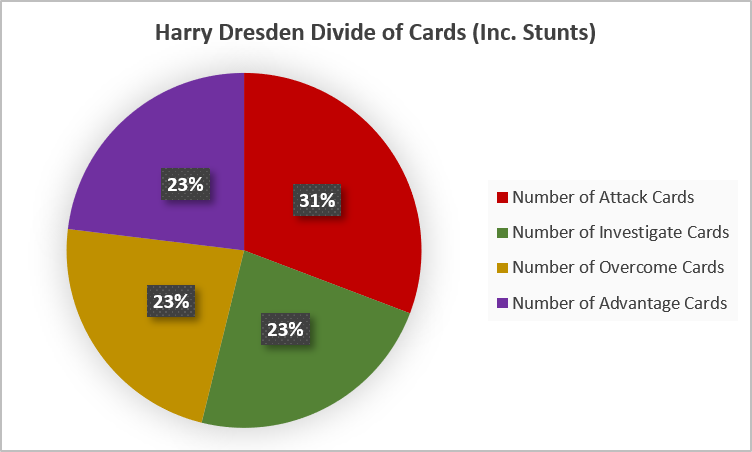 Harry Dresden Divide of Cards (Including Stunts)