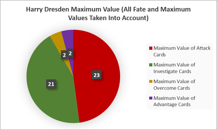 Harry Dresden Maximum Value