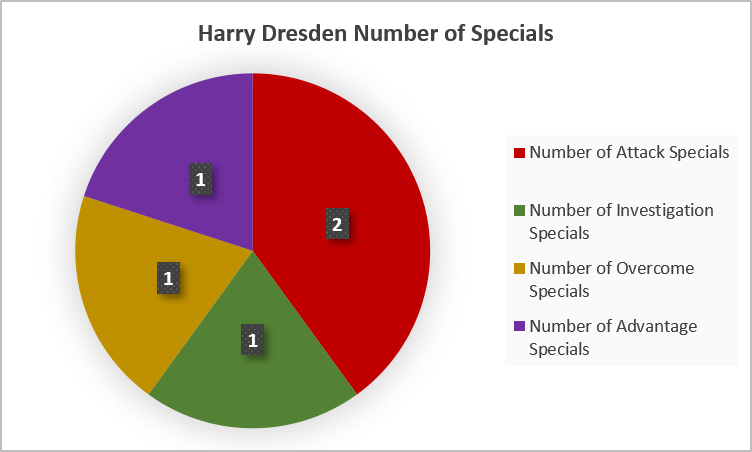 Harry Dresden Specials