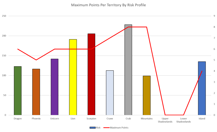 Maximum Points By Risk Profile