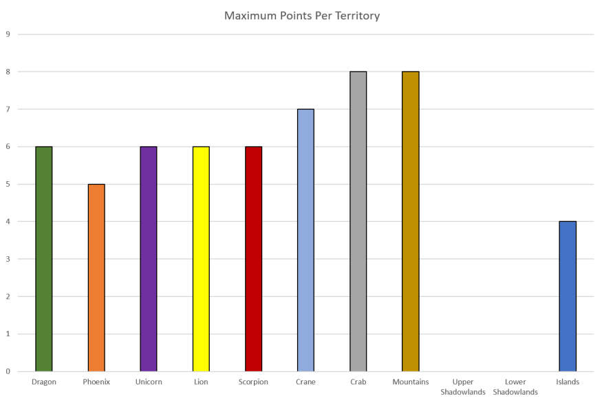 Maximum Points Per Territory.png
