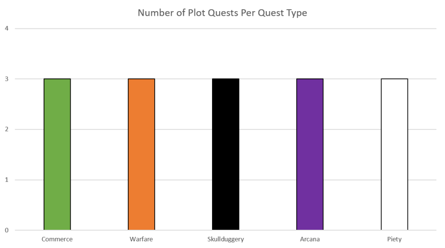 Plot Quests By Quest Type