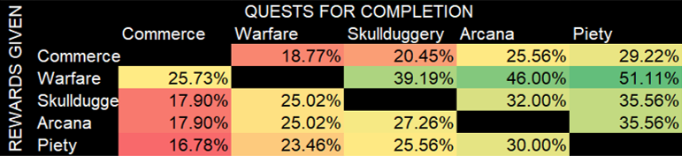 Quests Completion Table