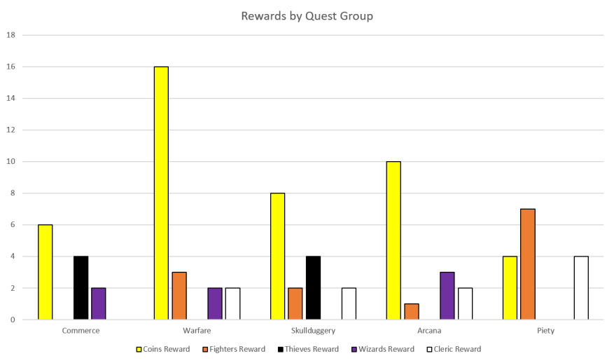 Rewards by Quest