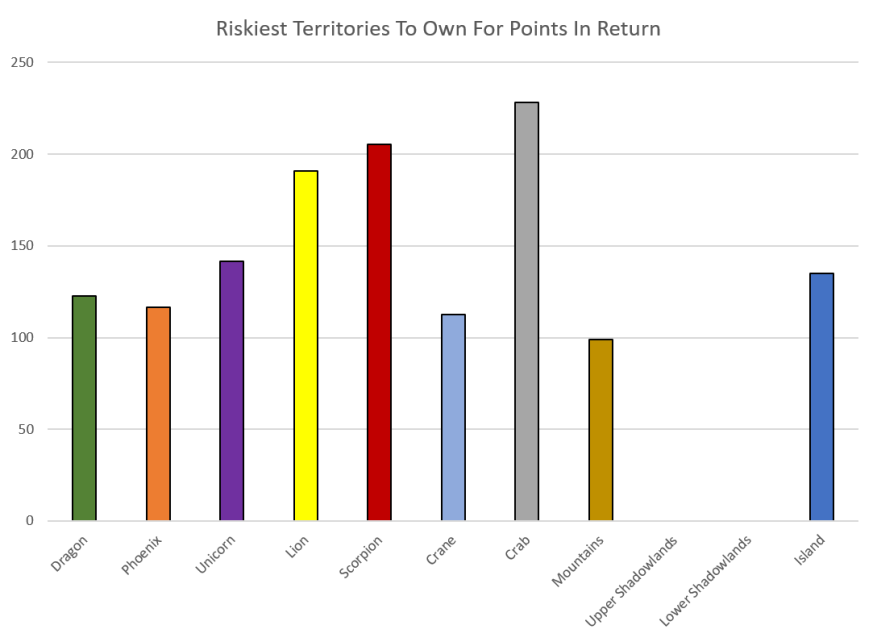 Riskiest Territories To Own For Points Returned