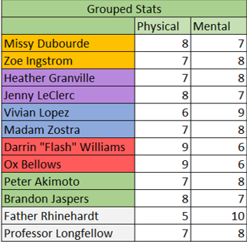 Betrayal at House on the Hill Characters - Grouped Stats