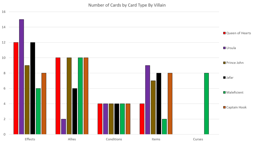 All Villains Card Distribution