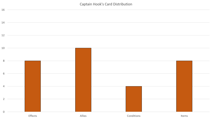 Captain Hook Card Distribution