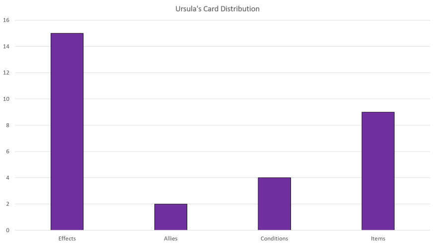 Ursula Card Distribution